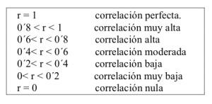 correlacionesmagnitud