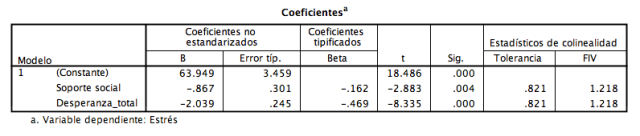 coeficientes_regresion_multiple